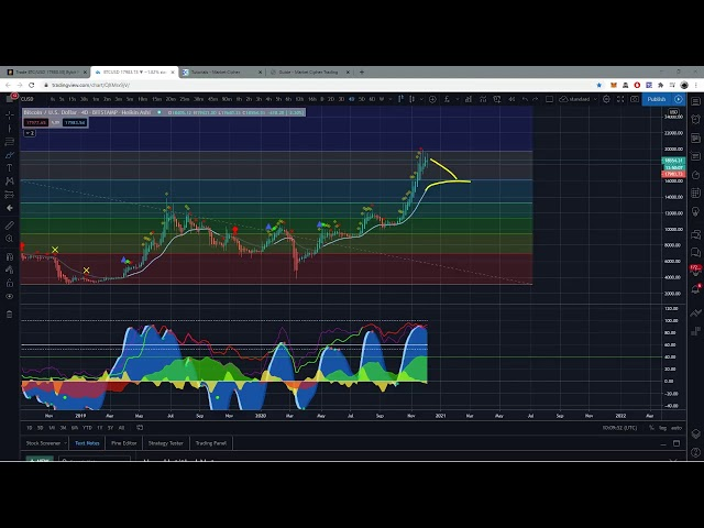 LIVE – One Million Dollar Short on Bitcoin to 16k #Bitcoin #BTC