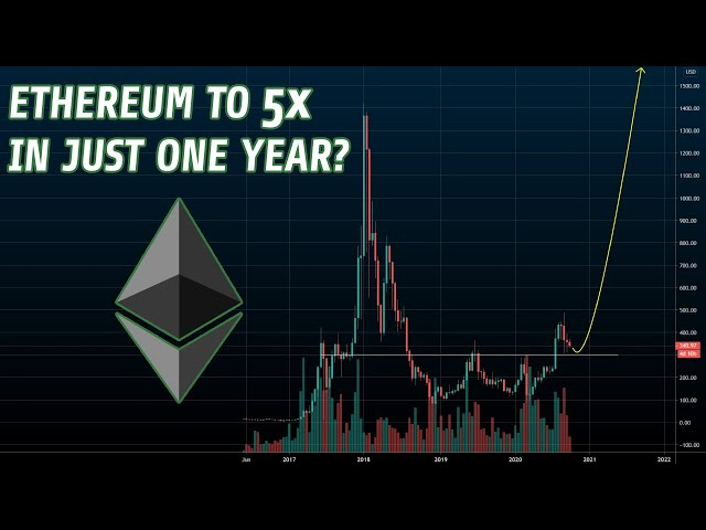 #Ethereum #ETH Is Ethereum Set To 5x In 2021? | A Realistic Perspective