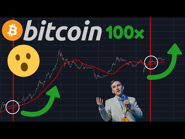 #Bitcoin #BTC THE MOST IMPORTANT BITCOIN VIDEO ON THE INTERNET!!!!!!!!!!!!!!!!!!!!