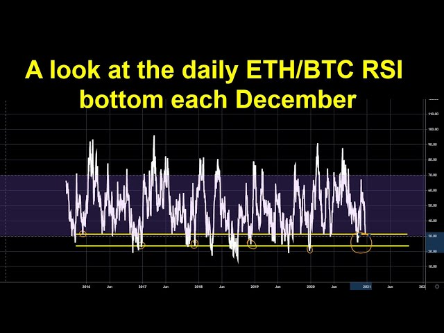 A look at the daily ETH/BTC RSI bottom each Dec… #Ethereum #ETH