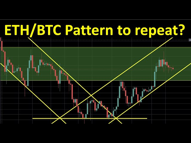 #Ethereum #ETH Will the Ethereum pattern against Bitcoin repeat?
