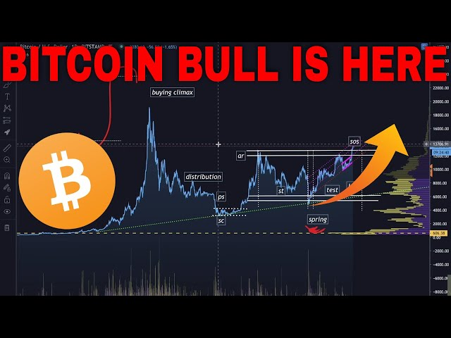 #Ethereum #ETH MUST SEE!  BITCOIN Bull Market Confirmed!  Chainlink & Ethereum Right behind