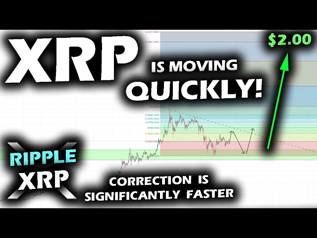 #Ripple #XRP XRP PRICE IS MOVING QUICKLY as the Correction on the Ripple XRP Price Chart is SIGNIFICANTLY Faster