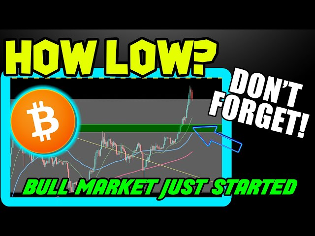 BITCOIN PRICE FALLS MORE! ZOOM OUT ON BTC CHARTS! #Bitcoin #BTC